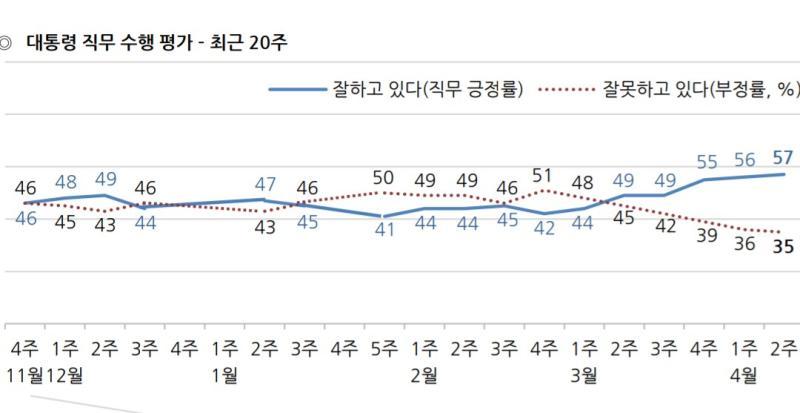 <br> ▲韓國文在寅總統支持度上升,最新數據為滿意度 57 ;不滿意度 35 。(圖/翻攝自 PTT )