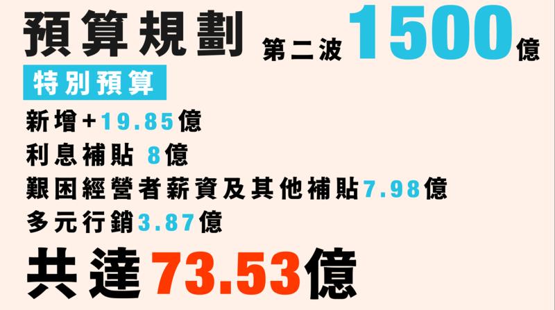 <br> 行政院用於農業的73.53億元特別預算圖。(圖 / 行政院提供)
