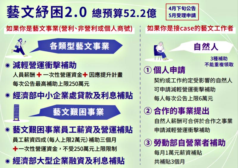 <br> 文化部「藝文紓困2.0」一覽表。( 圖 / 文化部提供 )