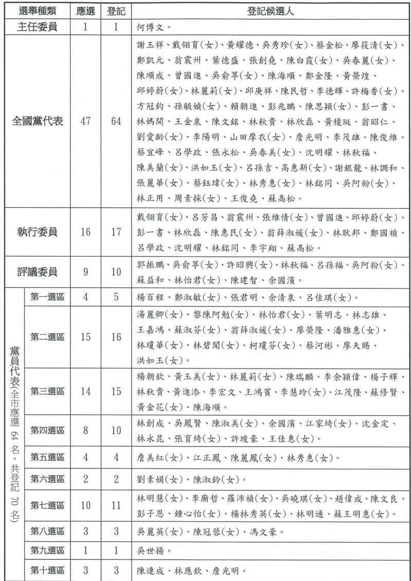 民進黨新北市黨部主委改選 何博文同額競選