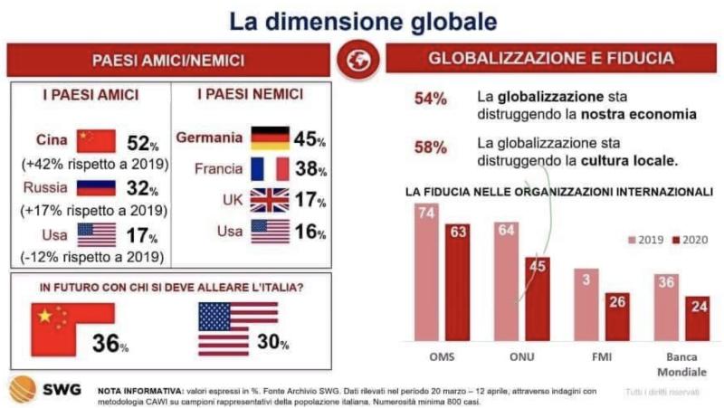 <br> ▲義大利 SWG 民調公司的數據指出 6 項排名。(圖/翻攝自推特)