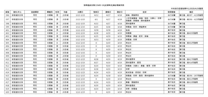 ▲敦睦遠訓支隊COVID-19確診個案列表。(圖/指揮中心提供)
