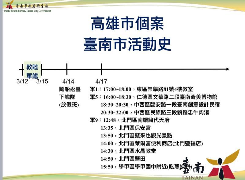 敦睦艦隊高雄市3位確診者,在台南市多處遊玩、用餐、住宿。