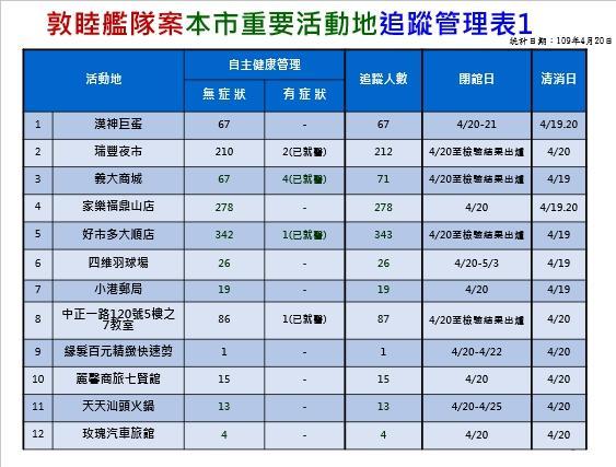 <br> ▲高雄市衛生局透過足跡熱點追蹤2200多人,韓國瑜今天提到,有5處、9位市民出現呼吸道症狀疑似被感染。(圖/高雄市衛生局提供)