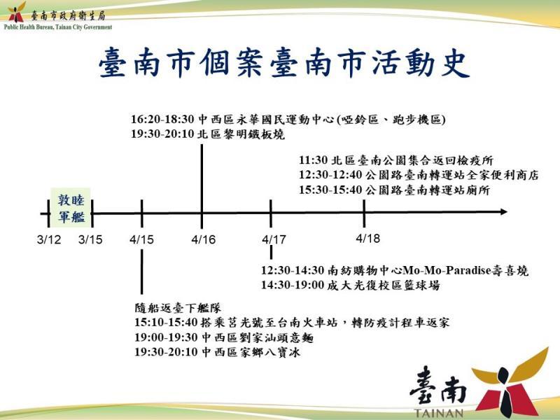 敦睦艦隊20日晚間再新增一例台南市確診病例
