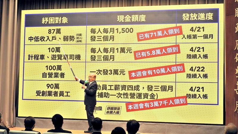 ▲行政院長蘇貞昌日前宣布將擴大紓困對象。(圖