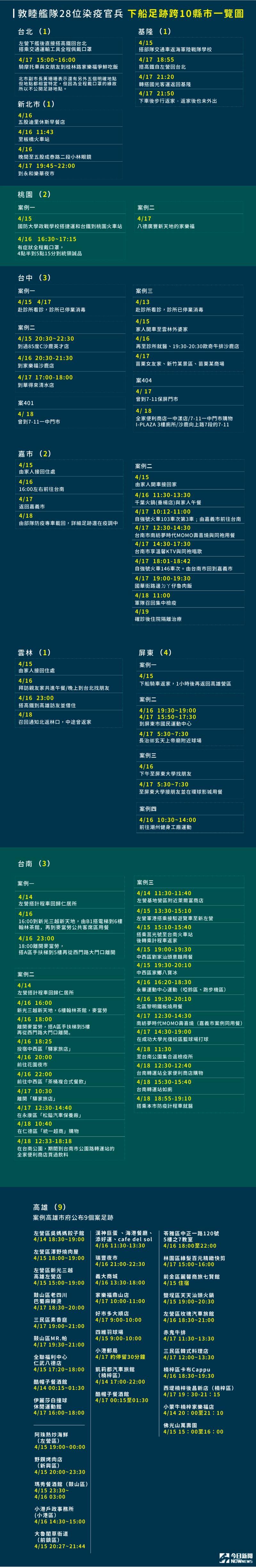 ▲敦睦艦隊最新全台足跡表曝光(圖/NOWnews製表)