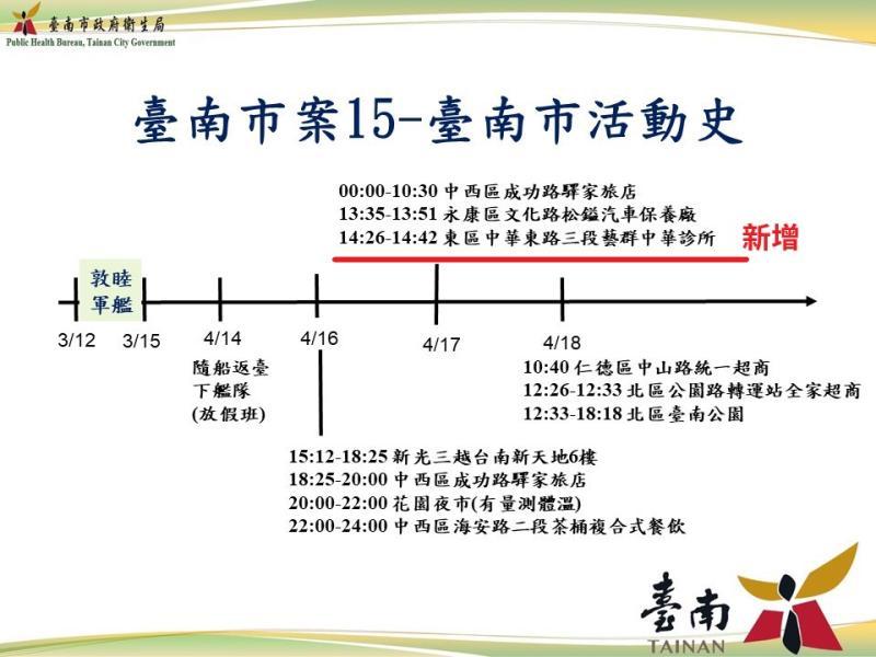 確診之台南籍官兵(台南市第15例)新增之足跡