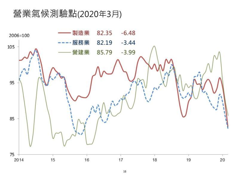 全球受疫情衝擊 台經院景氣預測:台灣GDP仍可達1.58%