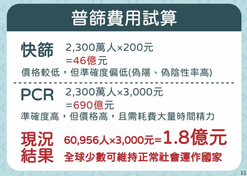 <br> ▲全面快篩須花 46 億元, PCR 篩檢則須花 690 億元。(圖/指揮中心)