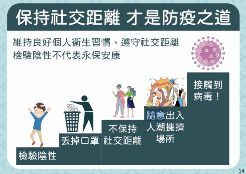 <br> ▲維持良好個人衛生習慣、遵守社交距離才是防疫之道。(圖/指揮中心)