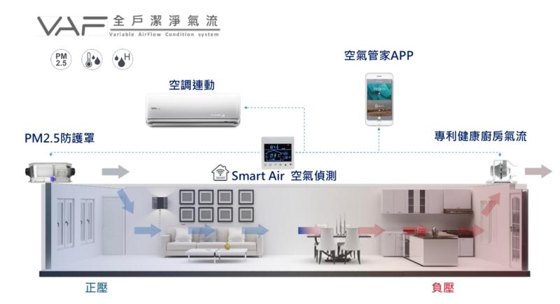 <br> ▲每戶標配「VAF專利正負壓淨流系統」,不僅可以利用正負壓原理,有效將PM2.5等髒空氣排出。(圖/品牌提供)