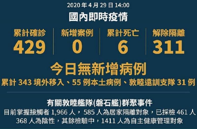 ▲新冠肺炎持續蔓延,而台灣已連續 4 天維持 0 確診的好狀態。(圖/翻攝自衛福部官方LINE)