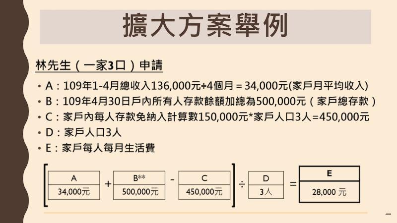 ▲疫情擴大急難紓困實施方案計算公式。(圖/指揮中心)