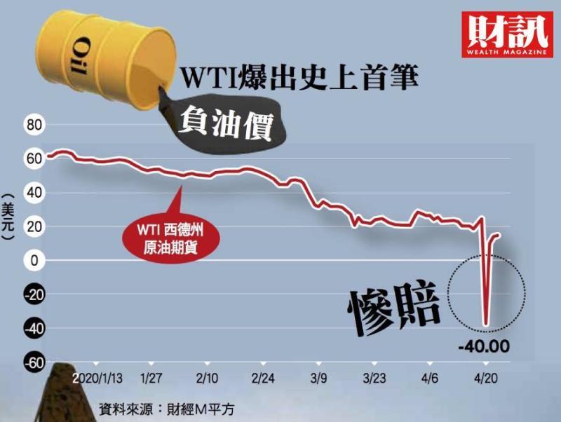 ▲原油5月期貨合約仍高達7.7076萬口換算,至少造成損失46億美元。。(圖/財訊雙週刊)