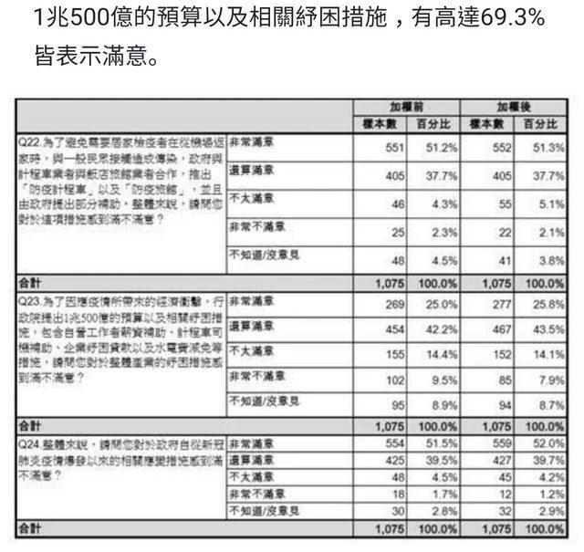▲台灣國策智庫民調針對行政院提出的