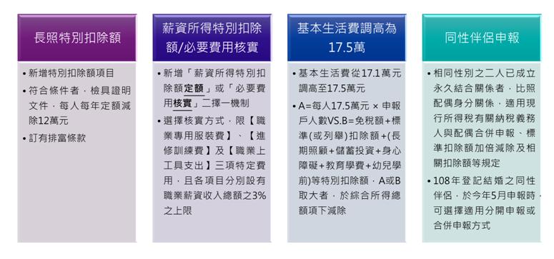 ▲108年度綜合所得稅新制重點。(圖/安侯建業聯合會計師事務所提供)