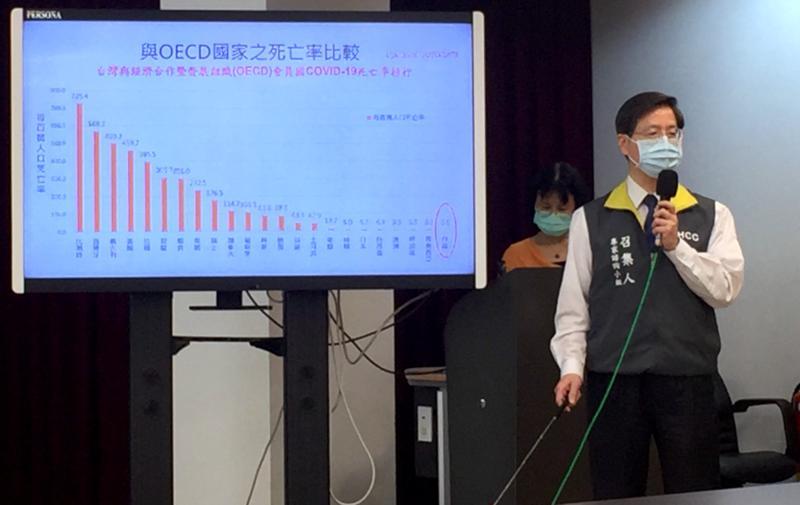 台灣疫情致死率遠低於OECD大國 張上淳:社區非常安全
