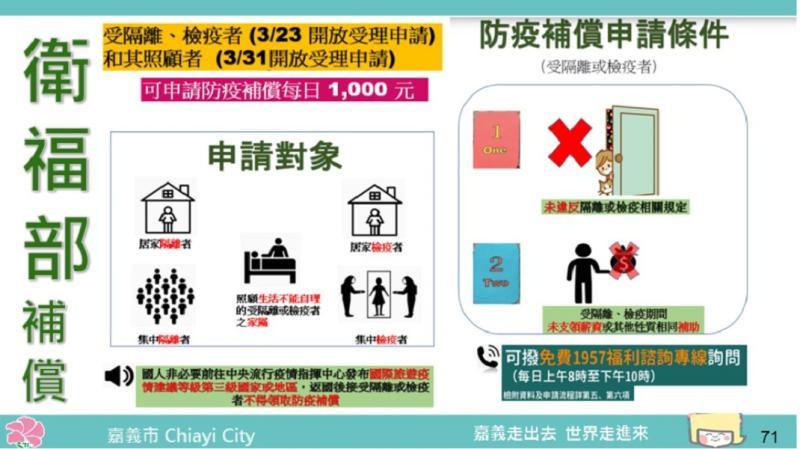 嘉義市政府提防疫補金申請條件與程序表。
