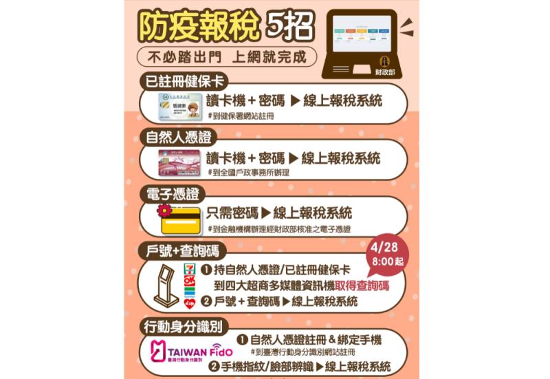▲因應新冠肺炎,財政部提供防疫報稅5招,不必出門上網就完成。(圖/財政部提供)