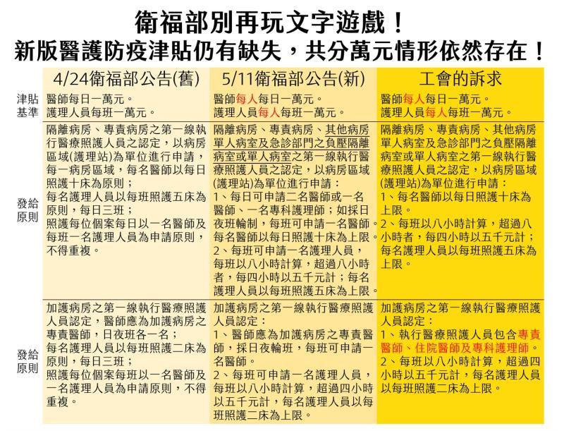 ▲台北市醫師職業工會對比衛福部兩個版本的醫護津貼實施要點,並提出兩訴求,盼能真切體恤第一線醫護人員的辛勞。(圖/台北市醫師職業工會提供)