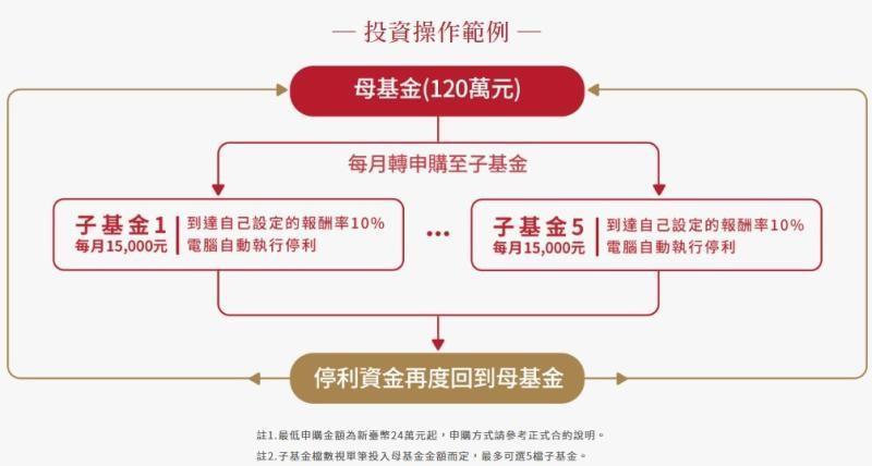 ▲透過母子基金的搭配,為持投資紀律,同時也分散風險,讓資金更有效率的運用。(圖/翻攝自復華投信)