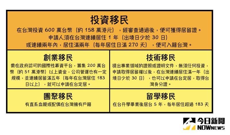 ▲香港移民到台灣有