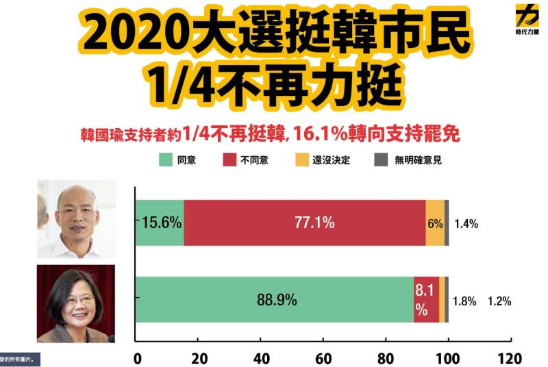罷韓投票倒數!時力民調:56.4%同意罷免