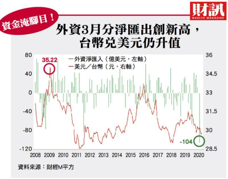▲雖然外資大賣台股,今年以來至5月8日,台幣兌美元仍升值0.13%,相對多數新興市場貨幣大貶(圖/財訊雙週刊)