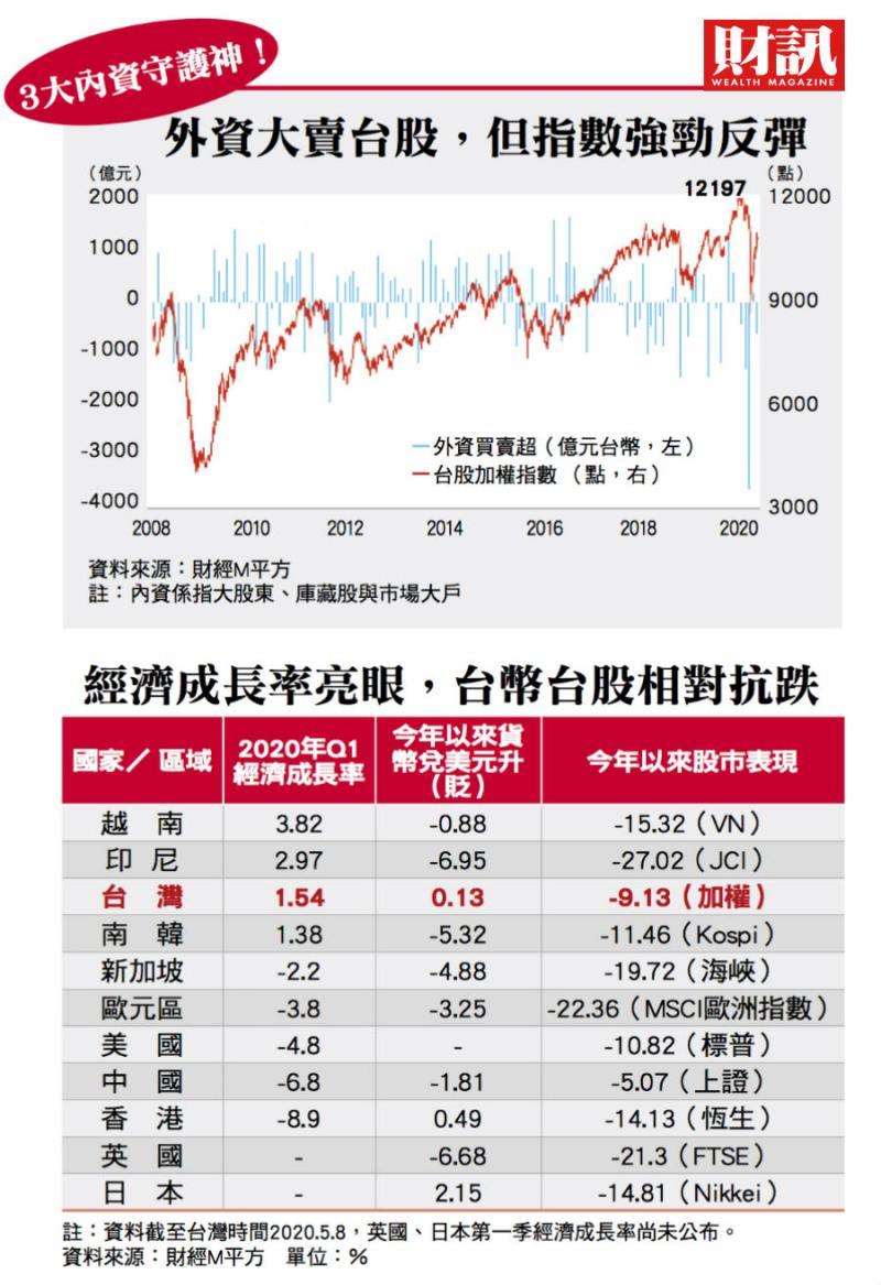 ▲國際輿論愈重視台灣,國家安全相對有保障,化為一股支持台幣的力量。(圖/財訊雙週刊)