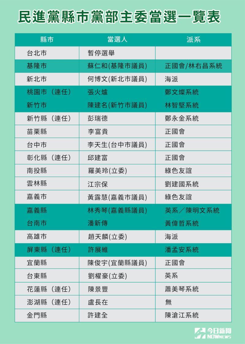 ▲民進黨縣市黨部主委當選一覽表。