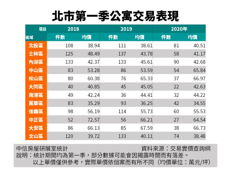 ▲台北市歷年Q1公寓成交價格。(圖/中信房屋提供)