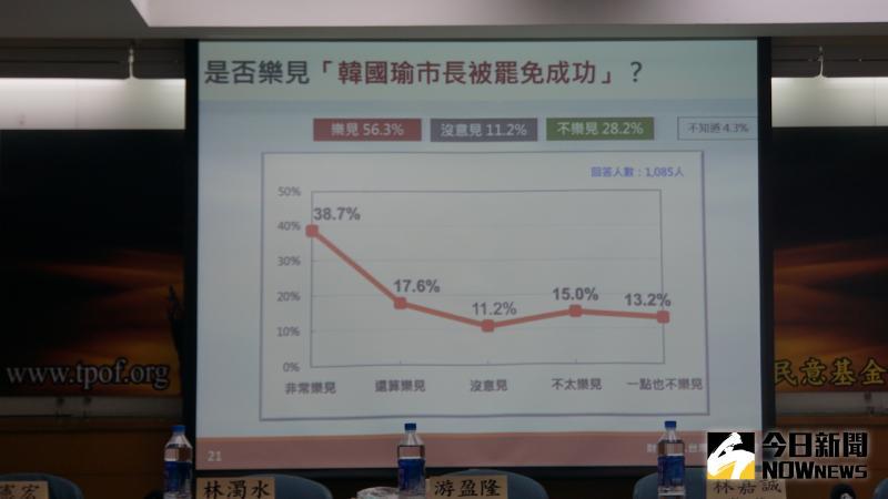 ▲6月6日罷韓投票,台灣民意基金會民調指出,57%樂見罷韓成功。(圖/記者呂炯昌攝.2020.5.26)