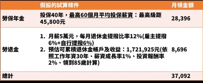 ▲(表一)50歲上班族預計65歲退休為例,試算勞保及勞退月領金額(圖/資料照片)