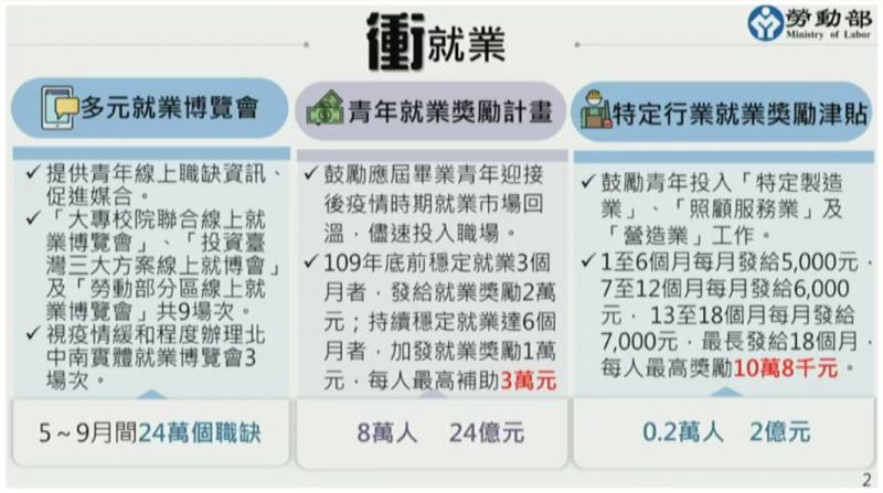 ▲行政院28日通過勞動部的青年就業補助計畫。(圖/勞動部提供)