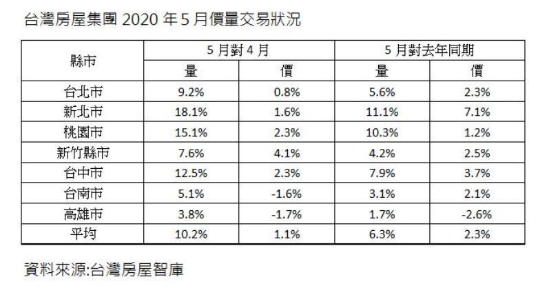 ▲台灣房屋集團2020年5月價量交易狀況。(圖/台灣房屋提供)