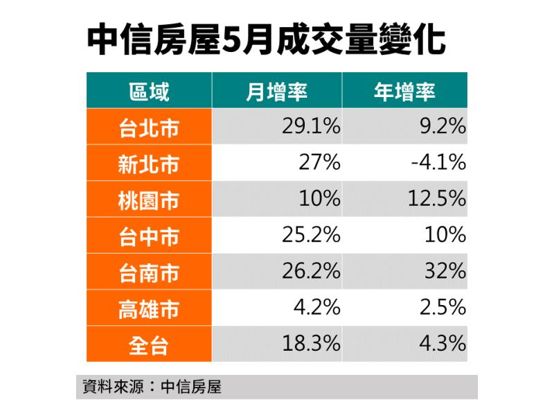 ▲中信房屋5月成交量變化。(圖/中信房屋提供)