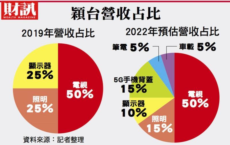 ▲2013年前,穎台百分之百的營收來源靠的是電視,如今這比重已下降到一半。