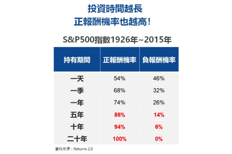 ▲根據統計資料顯示,投資人平均持有股票或股票基金的時間有越來越短的趨勢(圖/資料照片)