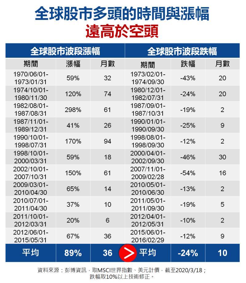 ▲與其亂買賣基金,不如好好存基金(圖/資料照片)
