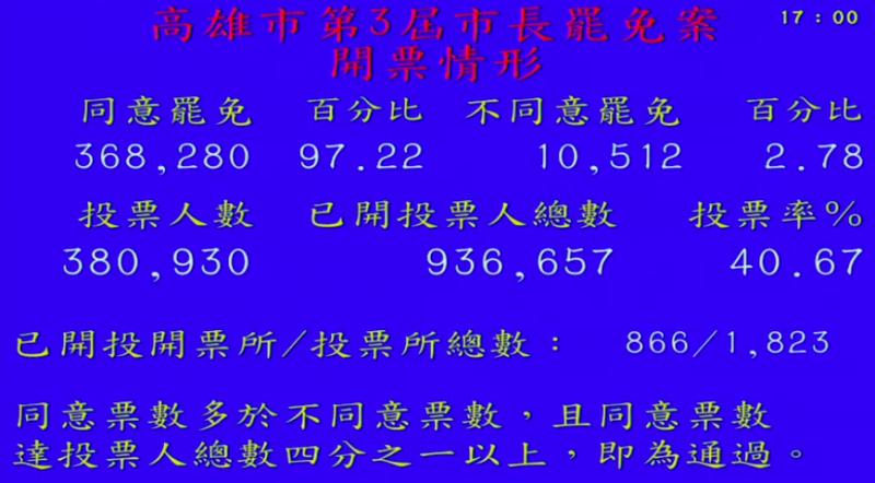 不斷更新/<b>高雄市長罷免案</b>最新開票情形 同意票衝破36萬
