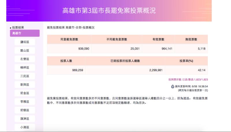 總票數出爐!罷韓同意票破93萬票 韓國瑜確定下台