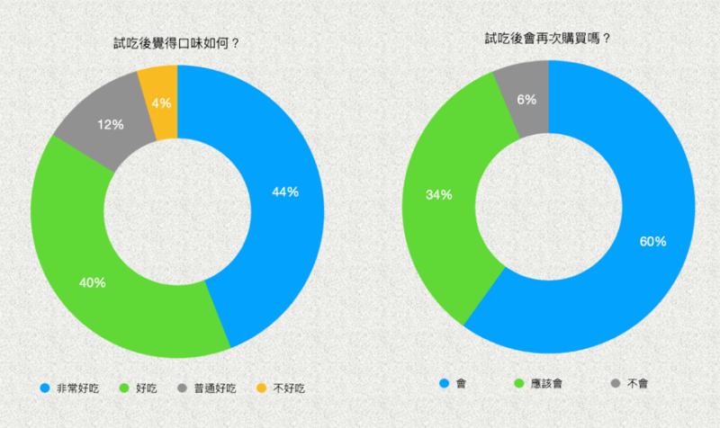 ▲有超過84%的網友認為双響泡新口味泡麵好吃外,麵條Q彈及湯頭濃郁,也都獲得過46%的網友支持,願意及可能回購的比例高達94%。(圖/NOWnews製表)