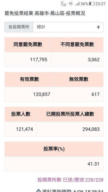 ▲網友透露此次鳳山區同意罷免韓國瑜的票數大於韓總統大選鳳山區得票。(圖/翻攝