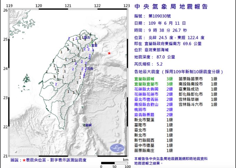 <b>地牛翻身</b>!宜蘭東南方外海芮氏規模5.2 最大震度3級