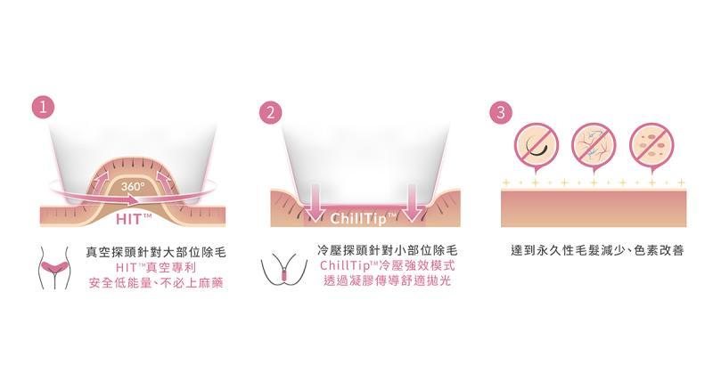 ▲女性在私密處「真空除毛」搭配真空專利和冷卻系統,可保護肌膚大幅降低疼痛感,提高舒適度。(圖/萊佳診所提供)
