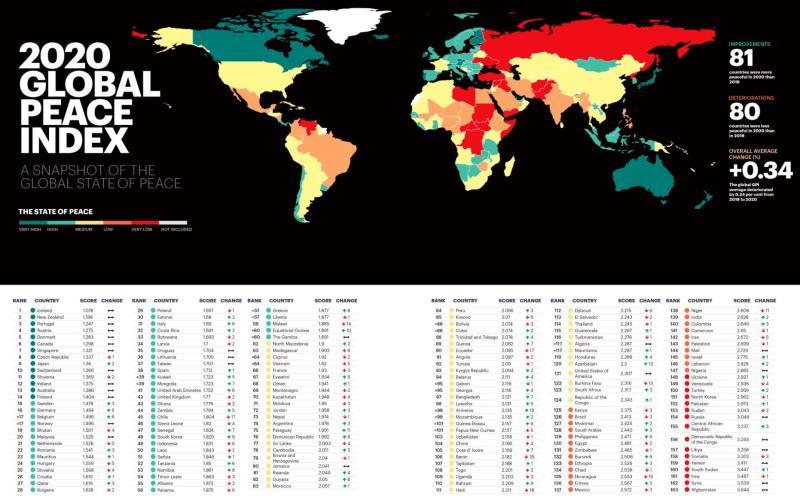 ▲ 2020 年全球和平指數。(圖/翻攝自推特)