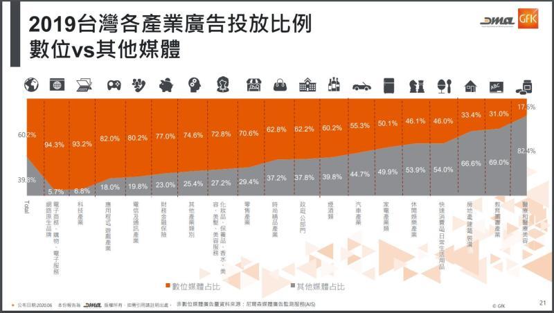 ▲與科技、網路產業較有關的商品,數位廣告的投放比例愈高。(圖/摘自台灣數位媒體應用暨行銷協會統計報告)