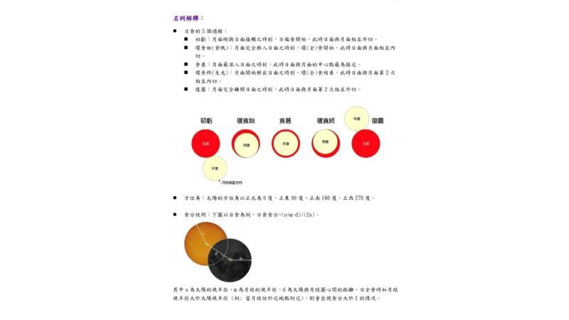 ▲日環食名詞解釋。(圖/氣象局提供)