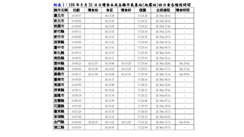 ▲氣象局公布各縣市日食時間。(圖/氣象局提供)